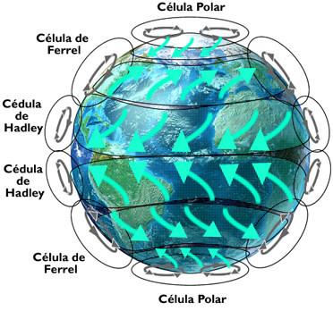 Circulação Atmosférica. Aspectos da circulação atmosférica