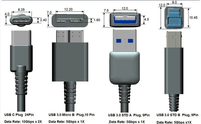 A Simple Guide to USB.