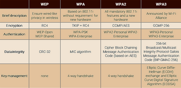 Wi-Fi Security Is Getting a Major Upgrade