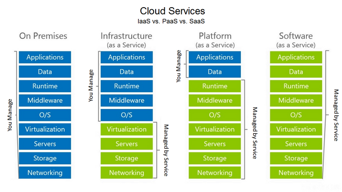 Another Look at the Cloud Computing Service Model and the Differences Between IaaS, PaaS, and SaaS.
