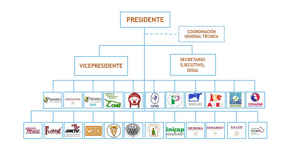 ORGANIGRAMA JUNTA DIRECTIVA 2020.png