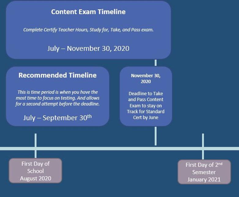 Content Test Timeline for Website.JPG