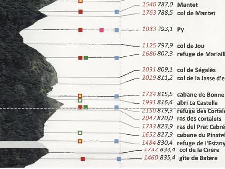 Etape 20: Mantet-Refuge de Batère / 48kms