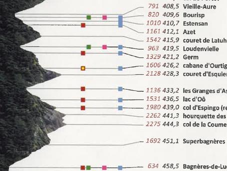 Etape 11: Vielle-Aure - Bagnères de Luchon / 49kms-3055m D+