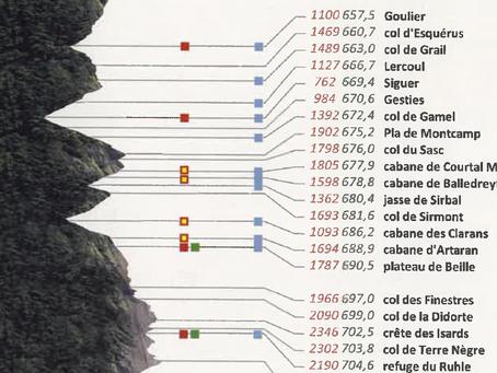Etape 17: Goulier-Refuge de Ruhle / 46kms-3120mD+