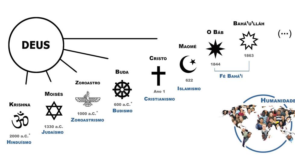 Unidade Divina