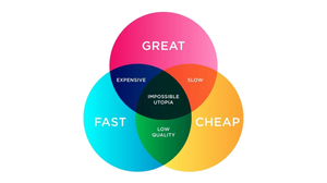 Tradeoffs between cheap, fast, and great
