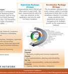 Workfront set up packages by WMA