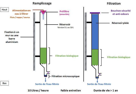 Description Gravitron 3.jpg