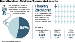 Children with parents in prison stats_2