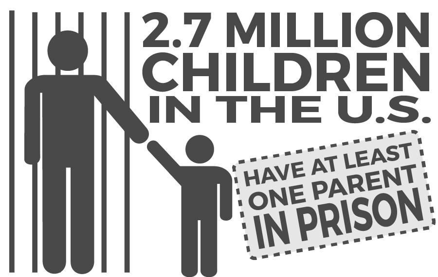 Children with parents in prison stats