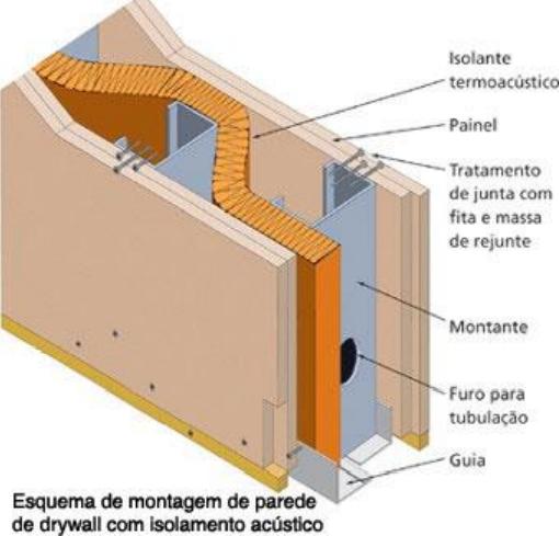 esquema de montagem de parede de drywall com isolamento acústico