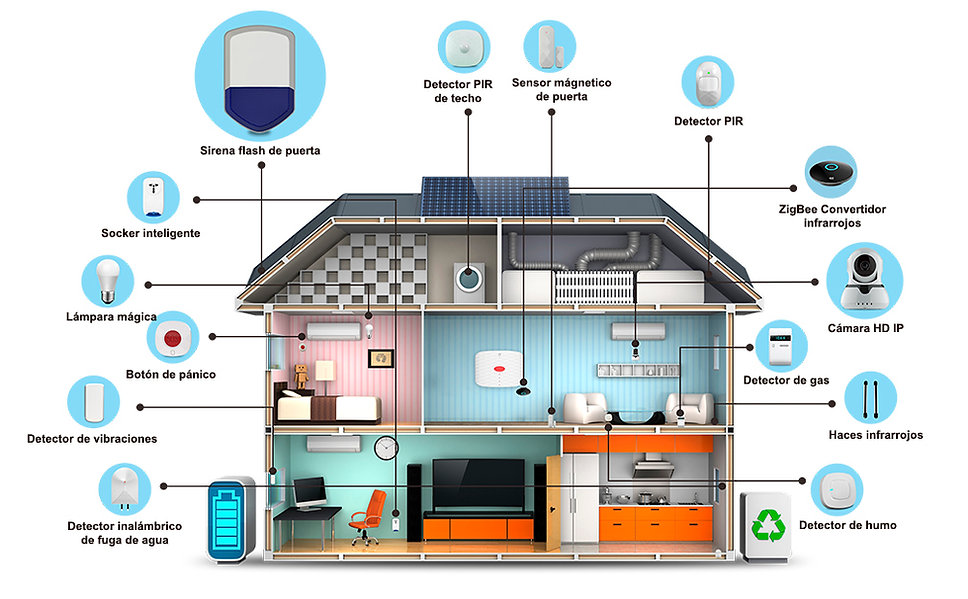 Productos de Alarmas y Sensores