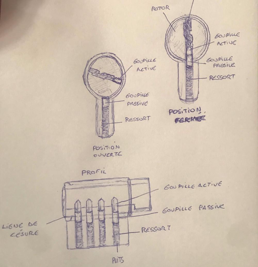 cylindre, rotor, stator, goupilles passives actives, la cle sous la porte, saint-germain