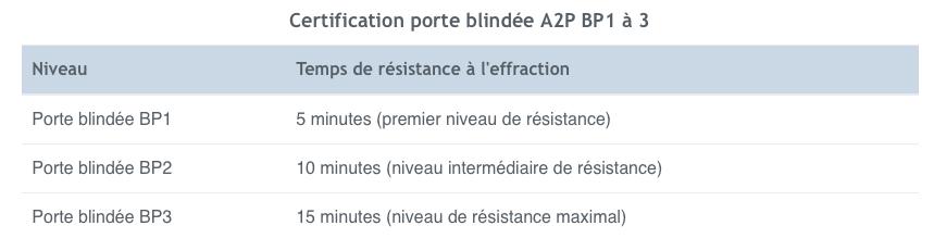 certification de porte blindée, a2p bp1, la cle sous la porte, paris La Sorbonne