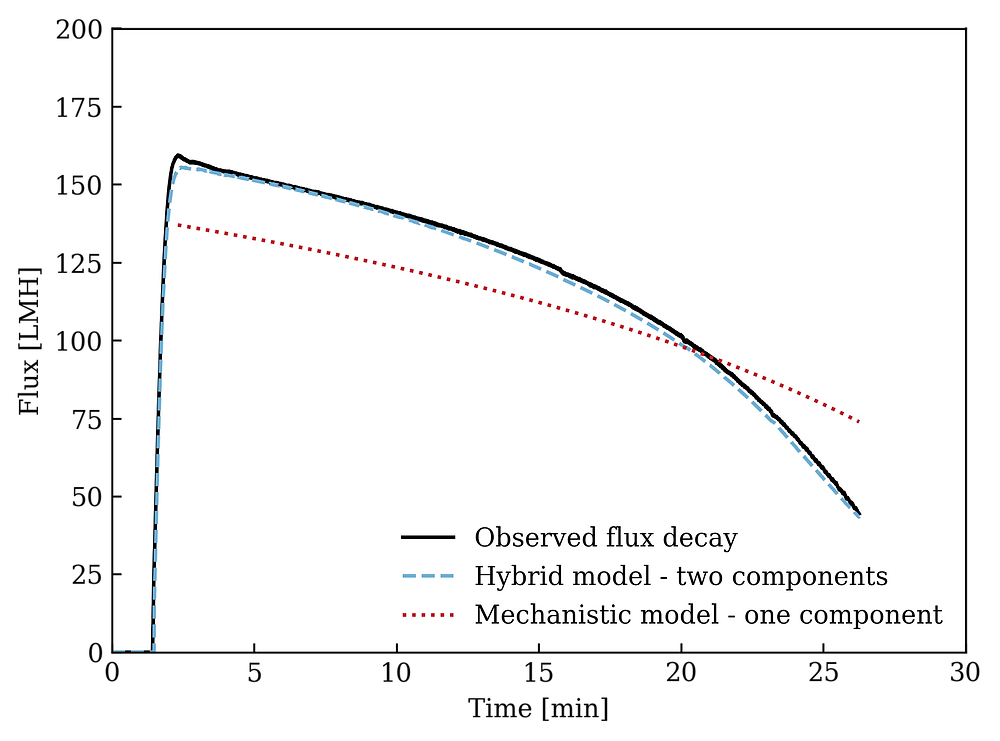 Hybrid modeling for ultrafiltration for two components
