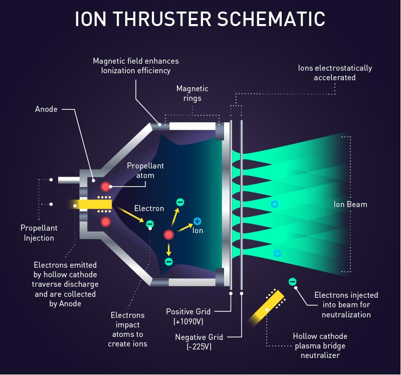Ionic thruster schematic diagram