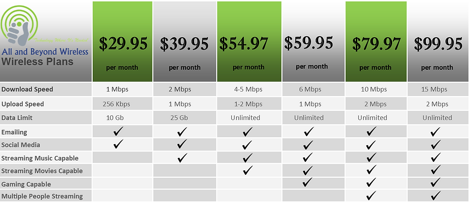 Nampa Id and Boise Id Wireless internet Pricing