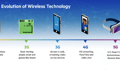 All you Need to Know about 5G and its importance in our technology evolution