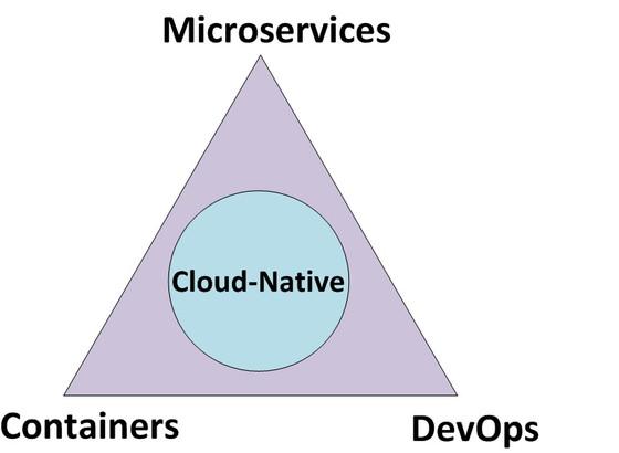 มาเริ่มต้นรู้จัก Cloud-Native แอปลิเคชั่นยุคใหม่ สำหรับธุรกิจดิจิตอล