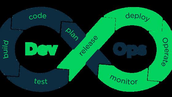 ความสำคัญของ DevOps และแอปลิเคชั่นแบบ Cloud-Native สำหรับองค์กรกับการเข้าสู่โลกยุคดิจิตอล