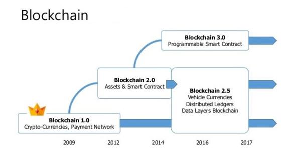 มาทำความเข้าใจเทคโนโลยี Blockchain กัน เพื่อป้องกันความสับสน(ตอนที่ 3)