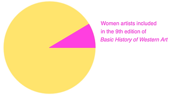 In the 15th edition of Gardner'sArt Through the Ages, only 70 out of 591 artists (~12%) were women.
