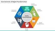 multicolor-digital-transformation-core-e