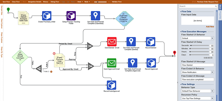 Purchase Order Request Flow.png