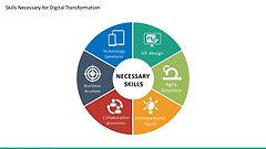 multicolor-digital-transformation-skills