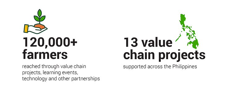 PPSA Our Reach - 120,000+ farmers reached through value chain projects, learning events, technology and other partnerships 13 value chain projects supported across the Philippines