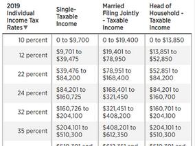Tax Cuts and Jobs Act Individuals