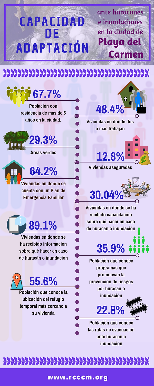 Infografía_CapAdapt_Playa.png