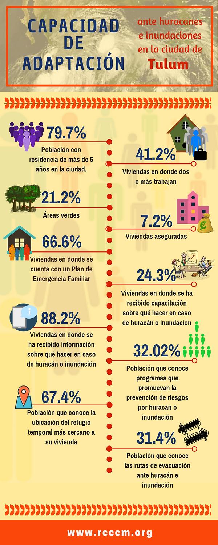 Infografía_CapAdapt_Tulum.png