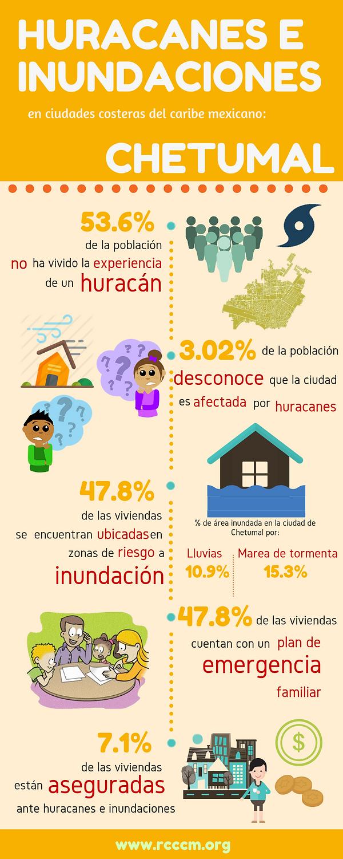 Infografía_Hur_Inun_Chetumal.png