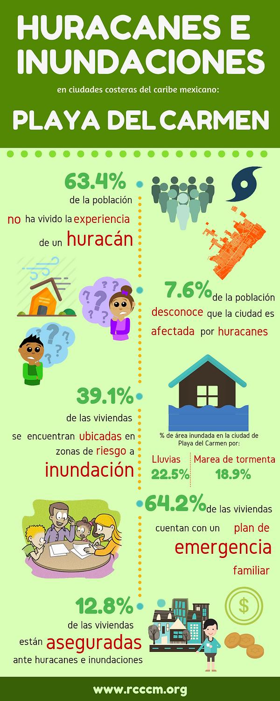 Infografía Hur_Inun_Playa.png