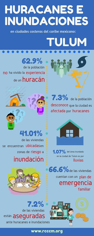 Infografía Hur_Inun_Tulum.png