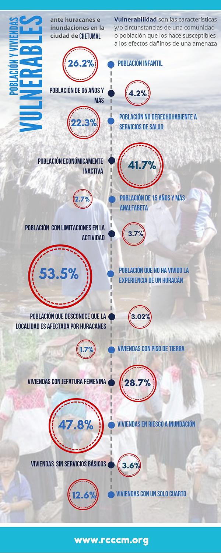 Infografía_PobViv_Vulne_Chetumal.png