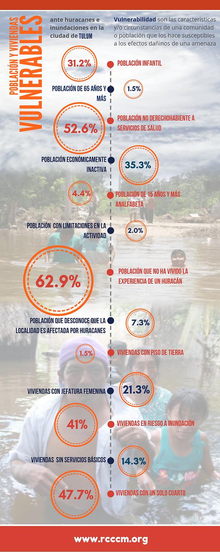 Infografía_PobViv_Vulne_Tulum.png