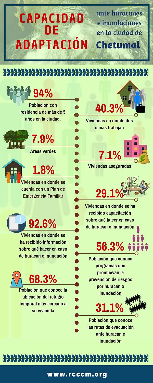 Infografía_CapAdapt_Chtumal.png