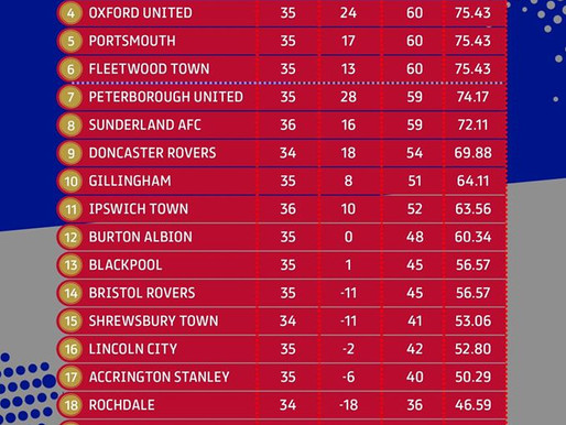 Gills finish 10th as clubs vote to end League One season early
