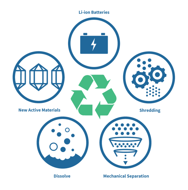 Icons-for-Process-Circle-Blue-Recycle.pn