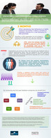 Latest Infographic - Culture Change