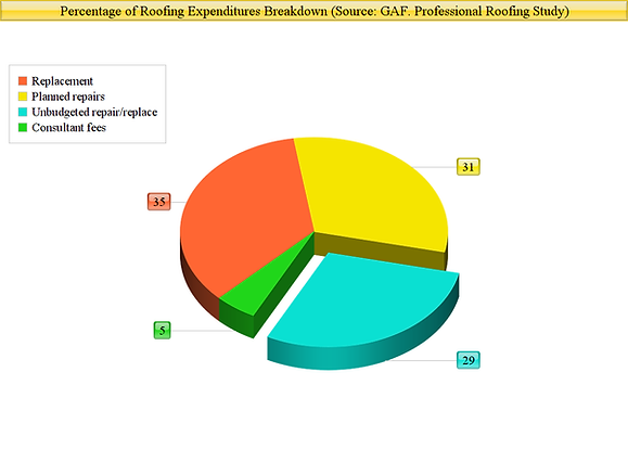 Roofing expenditures breakdown: Source - GAF