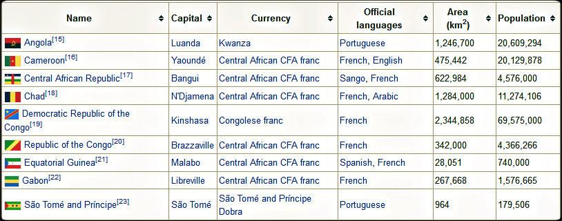 cenytal africa