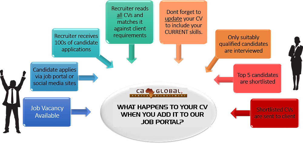 africa-jobs-what-happens-to-your-cv-ca-global