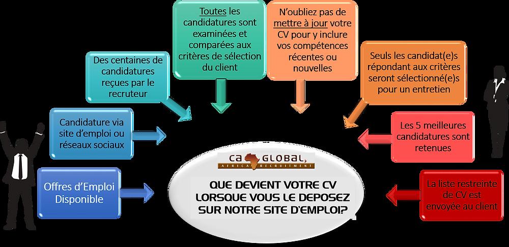 french-que-devient-votre-cv-lorsque-vous-le-deposez-sur-notre-site-demploi