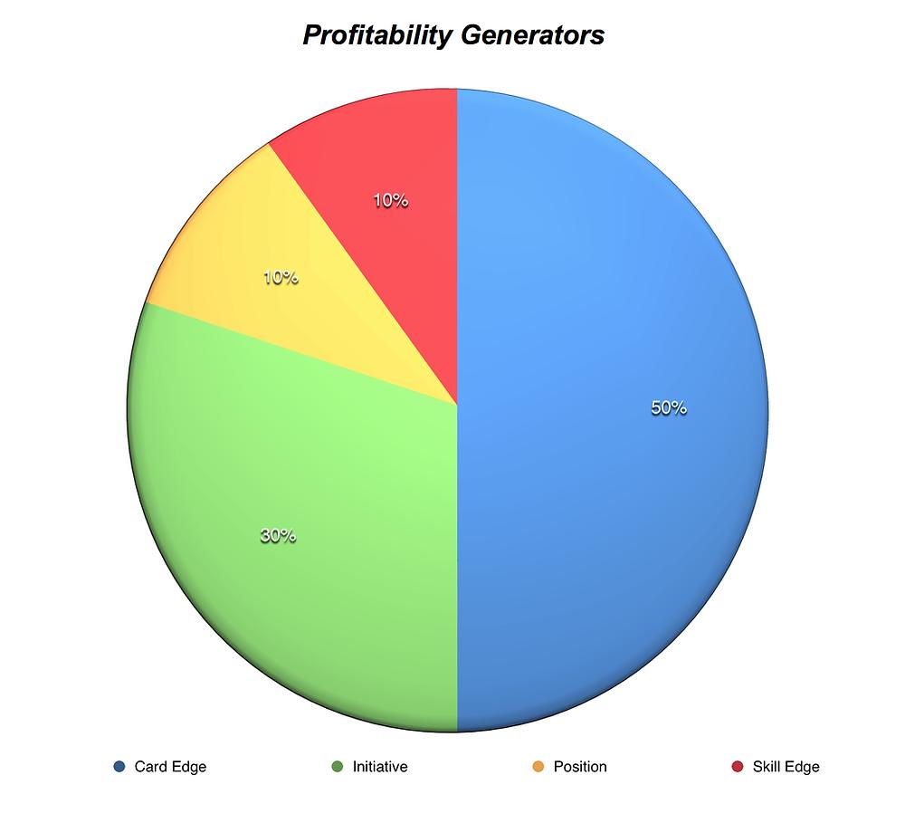 Profitability Generators
