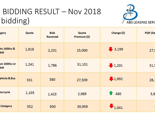 COE Bidding Results - 21/11/2018 (November 2nd Bidding)