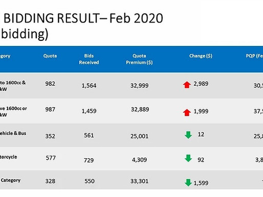 February 2nd COE Bidding Results 2020